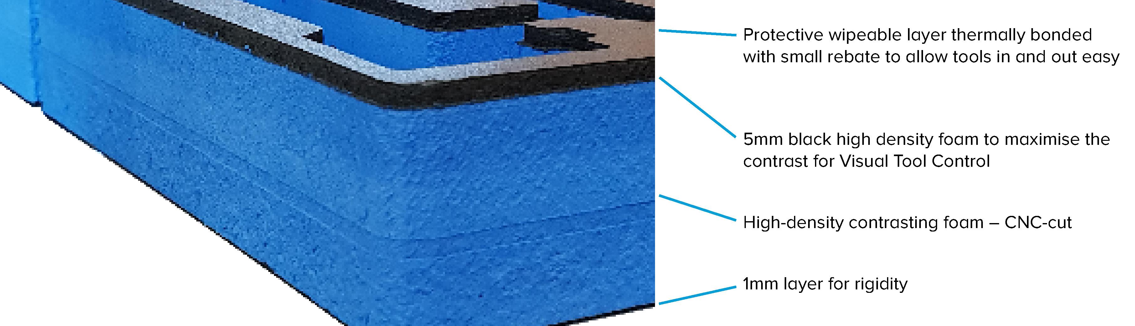 Henchman Products Custom-cut two-coloured Foam Inlays CNC-cut Visual Tool Control Shadow Foam